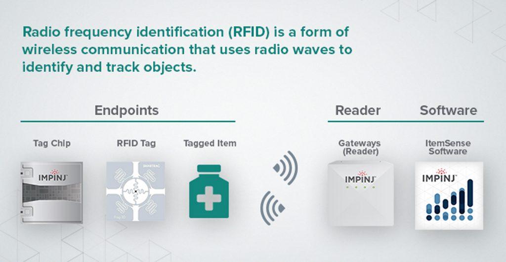 Impinj_RFID