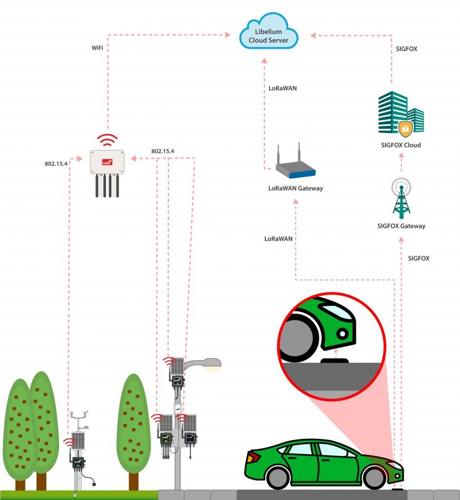 diagram_case_smart_libelium_outdoor